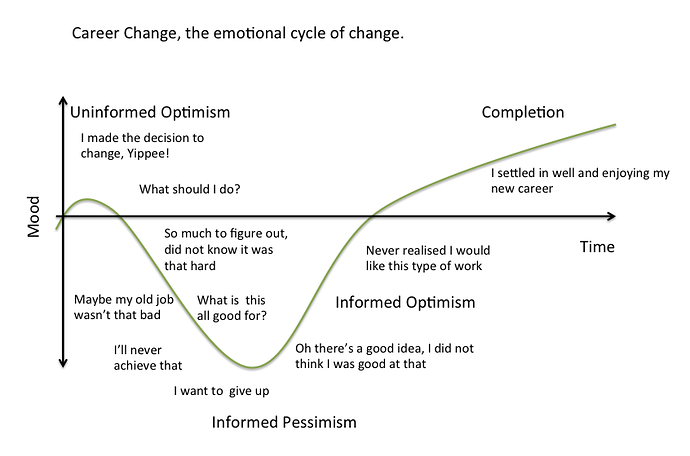 career-change-emotional-cycle-of-change