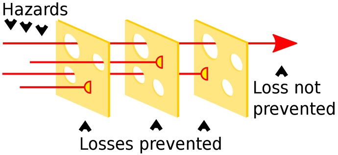 1280px-Swiss_cheese_model.svg
